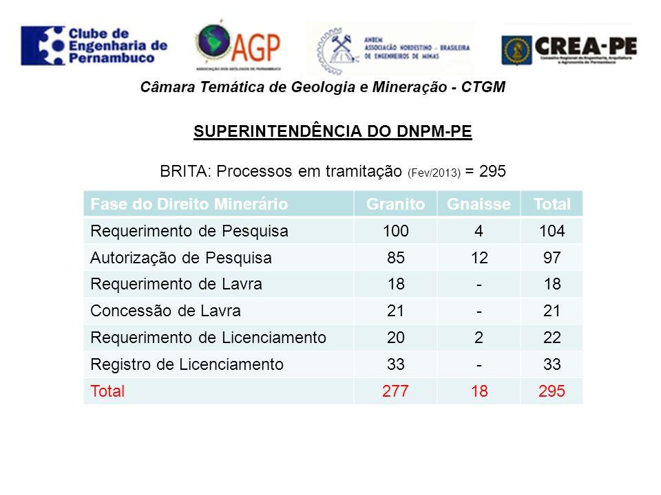 SUPERINTENDÊNCIA DO DNPM-PE CALCÁRIO: Processos em tramitação (Fev/2013) = 207 Fase do Direito MinerárioCalcíticoDolomíticoTotal Requerimento de Pesquisa48149 Autorização de Pesquisa1182120 Requerimento de Lavra11- Concessão de Lavra18119 Requerimento de Licenciamento--- Registro de Licenciamento538 Total2007207