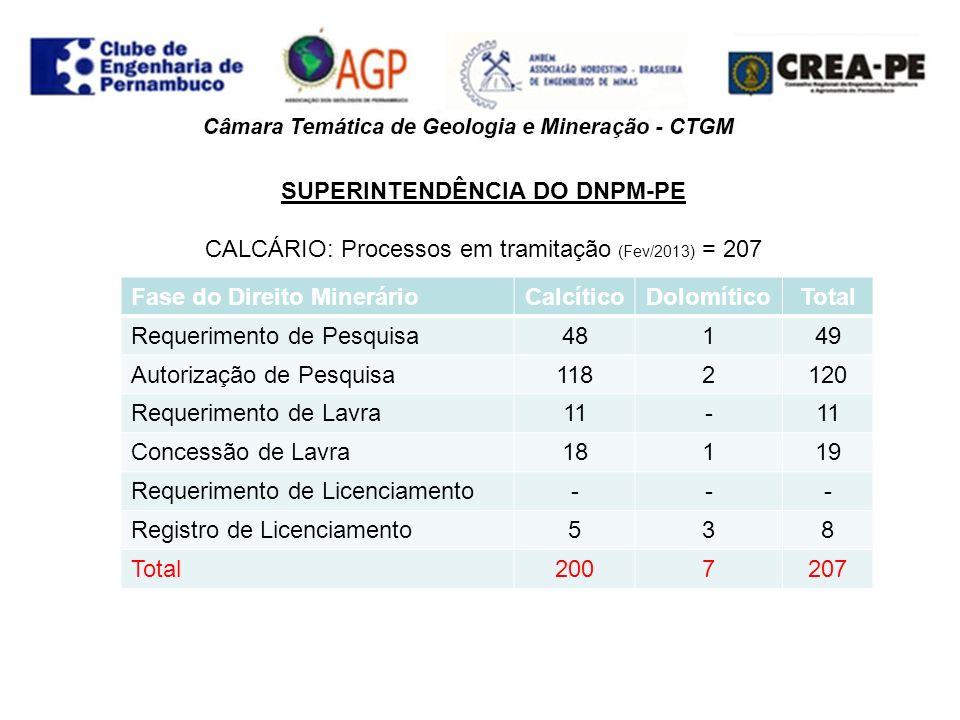 SUPERINTENDÊNCIA DO DNPM-PE GIPSITA: processos em tramitação (Fev/2013) = 205 Fase do Direito MinerárioQuant.