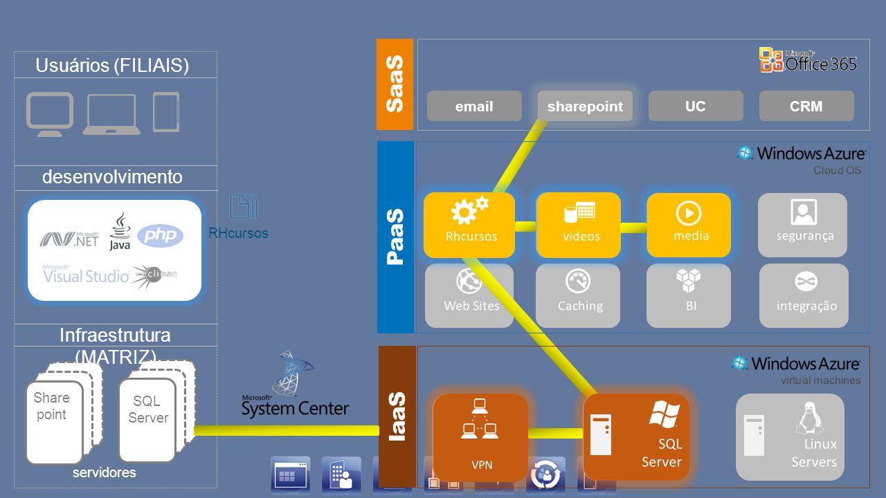 emailportalCRMUC servidores Aplicativo RHcursos desenvolvimento Infraestrutura (MATRIZ) Usuários (FILIAIS) SaaS PaaS IaaS sharepoint SQL Server Share