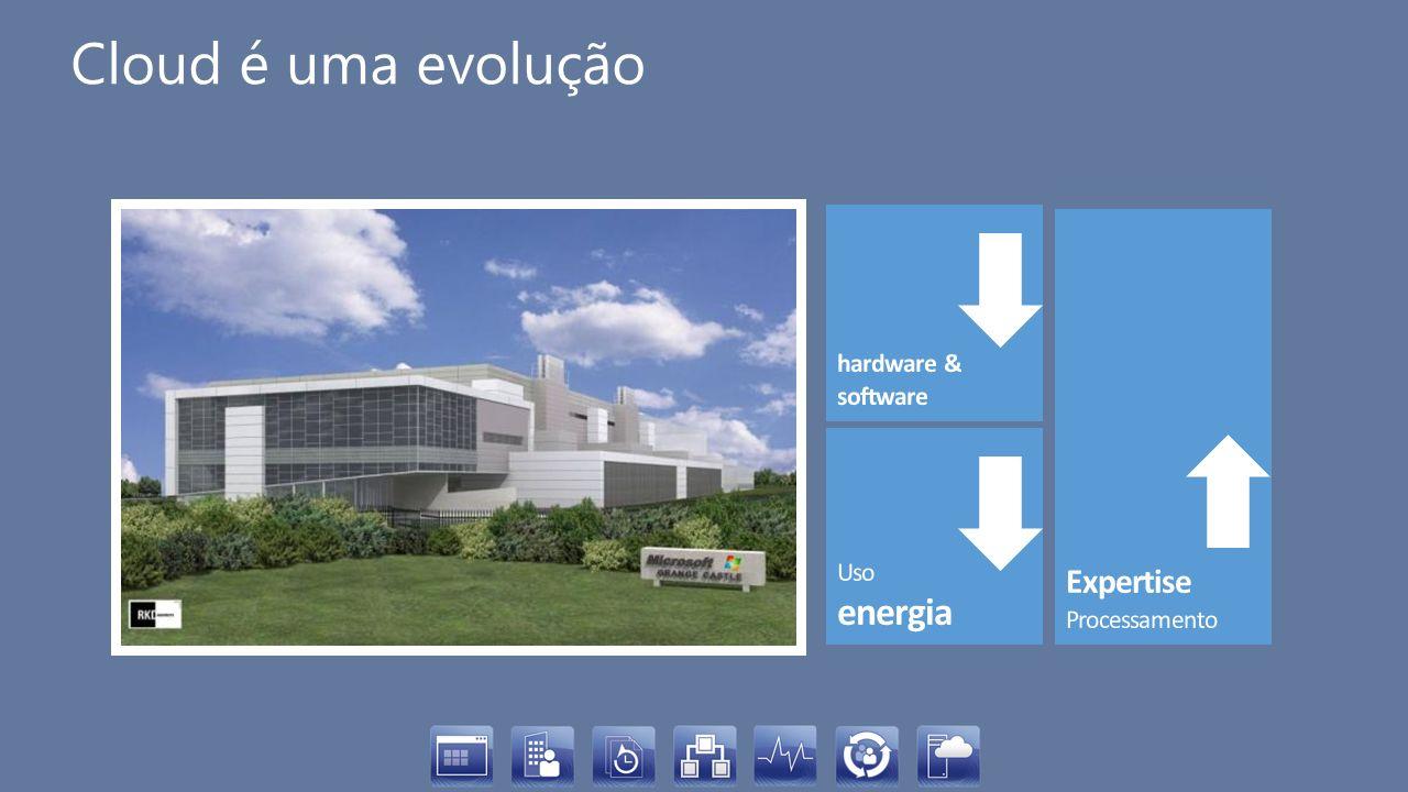 emailportalCRMUC servidores Aplicativo RHcursos desenvolvimento Infraestrutura (MATRIZ) Usuários (FILIAIS) SaaS PaaS IaaS sharepoint SQL Server Share point RHcursos