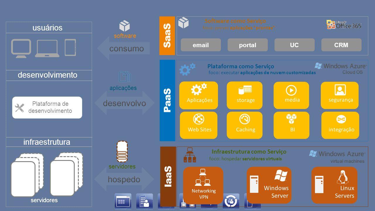 emailportalCRMUC servidores aplicações software servidores Plataforma de desenvolvimento infraestrutura usuários SaaS Software como Serviço foco: prov