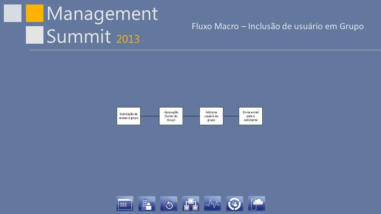 Management Summit 2013 Fluxo Macro – Inclusão de usuário em Grupo