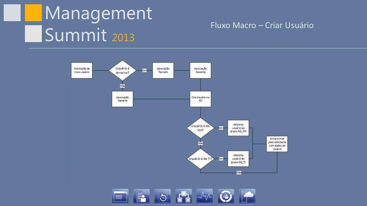 Management Summit 2013 Cenário 1 Nome: Mario Sobrenome:Oliveira Ramal:0001 Celular:(11) 1111-1111 Departamento:TI Cargo:Analista de Sistemas I Terceiro:Sim Gerente:Marcelo Almeida Solicitação para desabilitar usuário no Active Directory