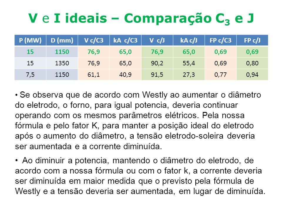 V e I ideais – Comparação C 3 e J P (MW)D (mm)V c/C3kA c/C3V c/JkA c/JFP c/C3FP c/J 15115076,965,076,965,00,69 15135076,965,090,255,40,690,80 7,511506