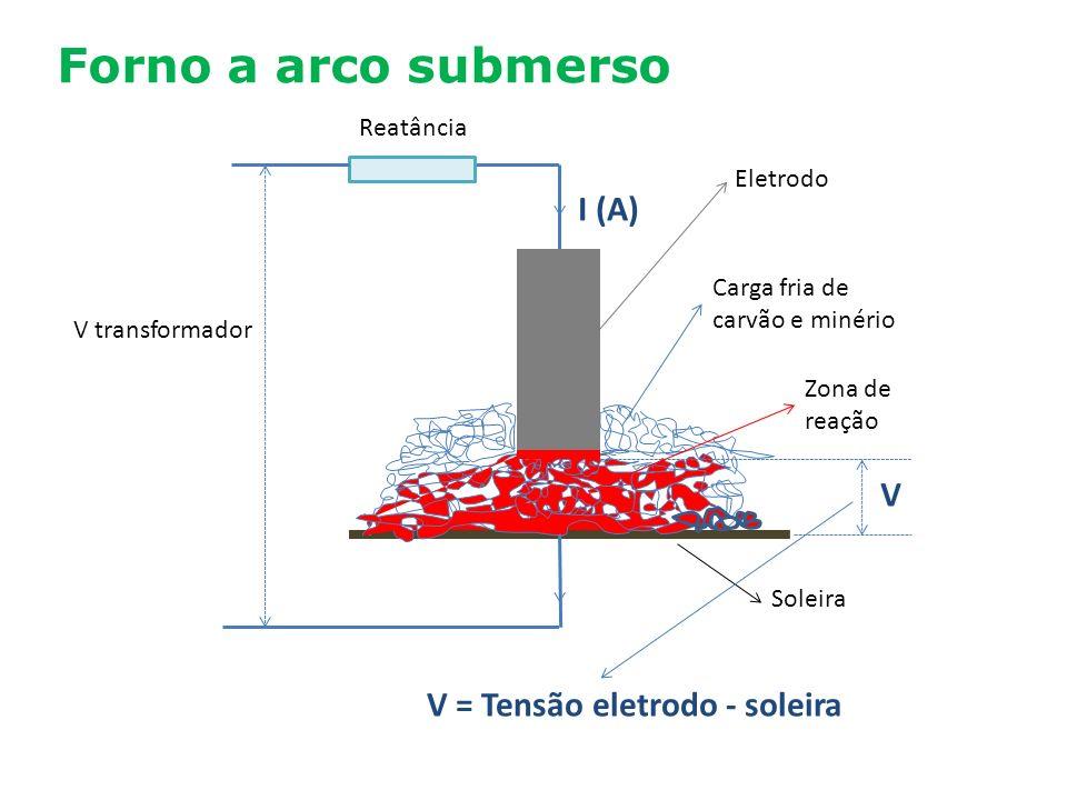 Reatância I (A) V transformador V Carga fria de carvão e minério Zona de reação Soleira Eletrodo V = Tensão eletrodo - soleira Forno a arco submerso