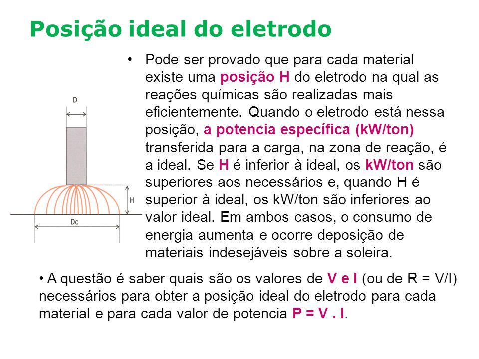 Posição ideal do eletrodo Pode ser provado que para cada material existe uma posição H do eletrodo na qual as reações químicas são realizadas mais efi