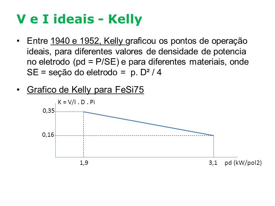 V e I ideais - Kelly Entre 1940 e 1952, Kelly graficou os pontos de operação ideais, para diferentes valores de densidade de potencia no eletrodo (pd