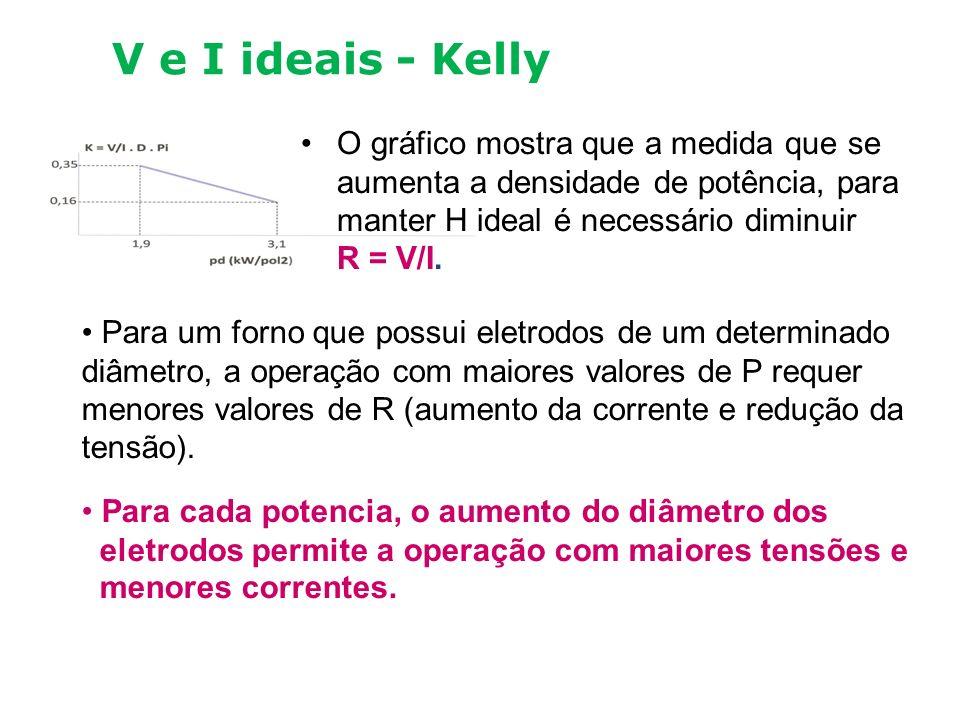 V e I Ideais – A nossa fórmula Depois de estudar os trabalhos de Andreae, Kelly, Morkramer, Persson e Westly decidimos realizar testes em fornos de cassiterita e, entre 2005 e 2006, verificamos que a posição ideal do eletrodo se obtinha com valores de V D/P 1/4 e que esta fórmula se adaptava quase perfeitamente aos gráficos de Kelly, especialmente para FeSi75 e CaC 2.
