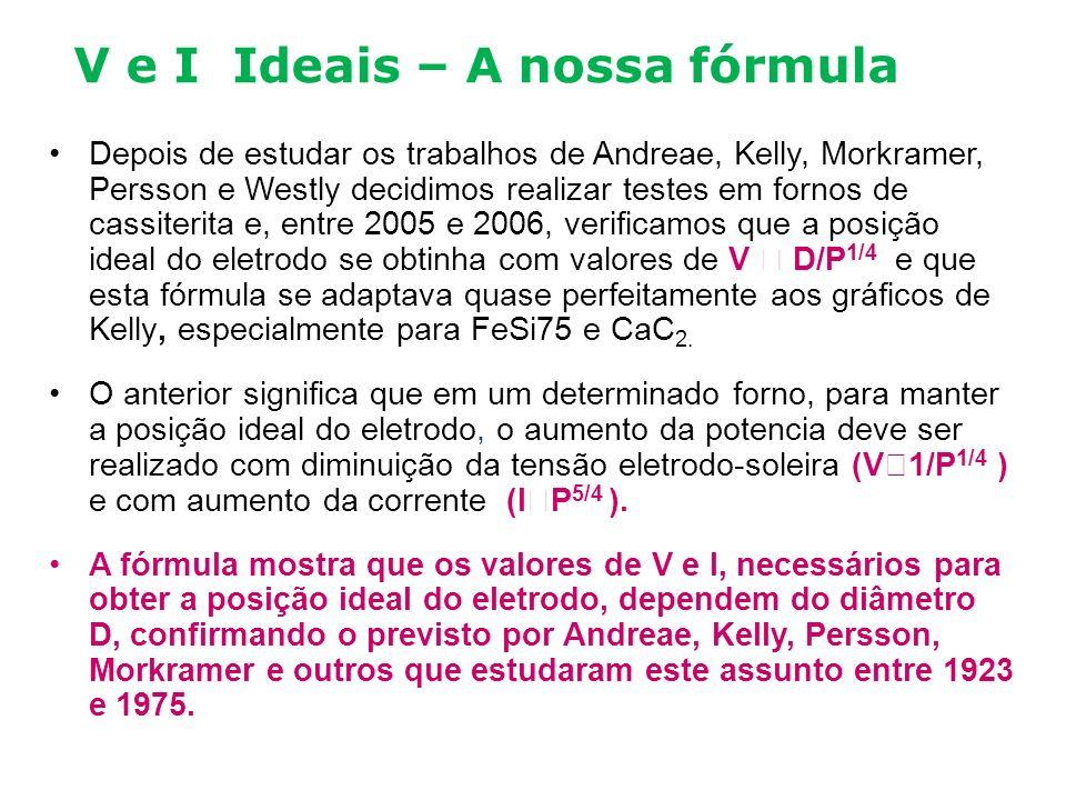 V e I Ideais – A nossa fórmula Depois de estudar os trabalhos de Andreae, Kelly, Morkramer, Persson e Westly decidimos realizar testes em fornos de ca