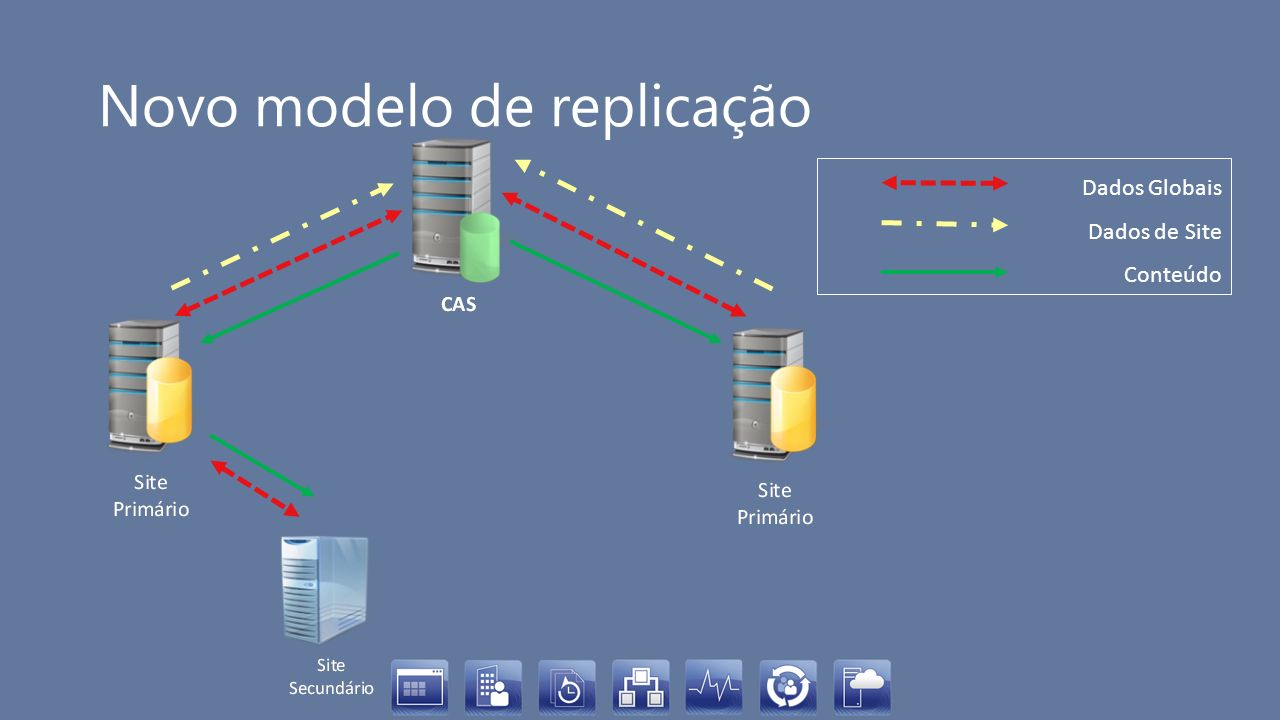 Exemplos de tipos de dados Dados Globais Collections Pacotes (metadados) Escopos de Segurança Deployments Software Updates (metadados) Task Sequences Site Control File Dados de Site Inventário de Hardware e Software Status Messages Membros de Collection Informação de Software Metering Conteúdo Pacotes (binários)