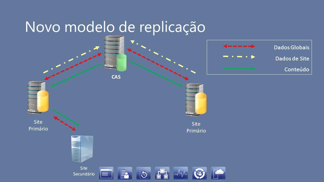 Novo modelo de replicação Dados Globais Dados de Site Conteúdo