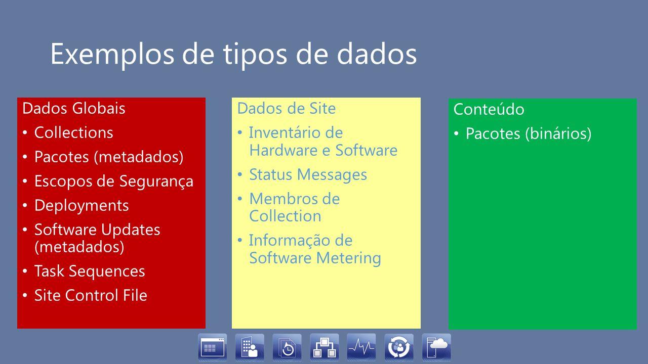 Exemplos de tipos de dados Dados Globais Collections Pacotes (metadados) Escopos de Segurança Deployments Software Updates (metadados) Task Sequences