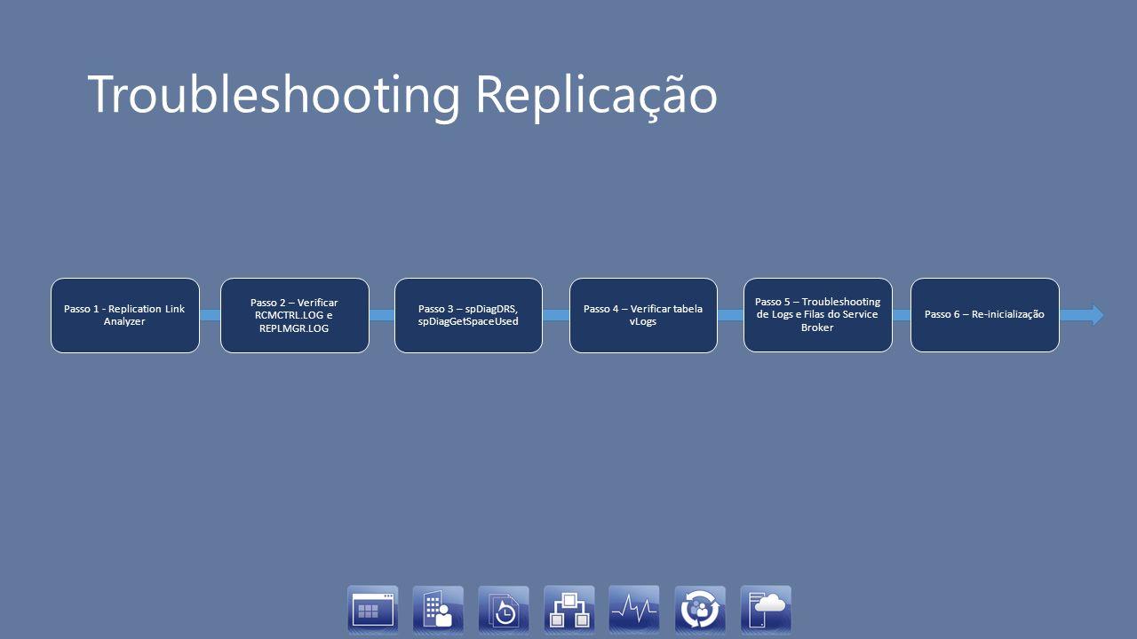 Troubleshooting Replicação Passo 1 - Replication Link Analyzer Passo 2 – Verificar RCMCTRL.LOG e REPLMGR.LOG Passo 3 – spDiagDRS, spDiagGetSpaceUsed P