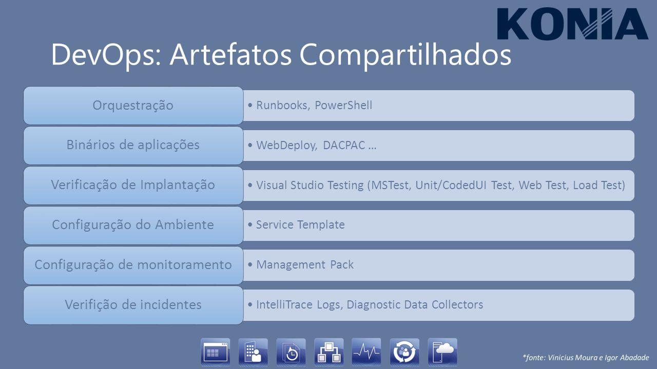 DevOps: Artefatos Compartilhados Runbooks, PowerShell Orquestração WebDeploy, DACPAC … Binários de aplicações Visual Studio Testing (MSTest, Unit/Code