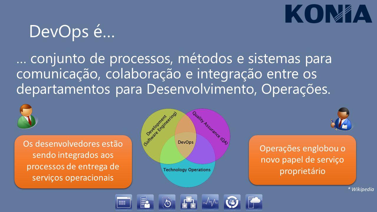 DevOps é… … conjunto de processos, métodos e sistemas para comunicação, colaboração e integração entre os departamentos para Desenvolvimento, Operaçõe