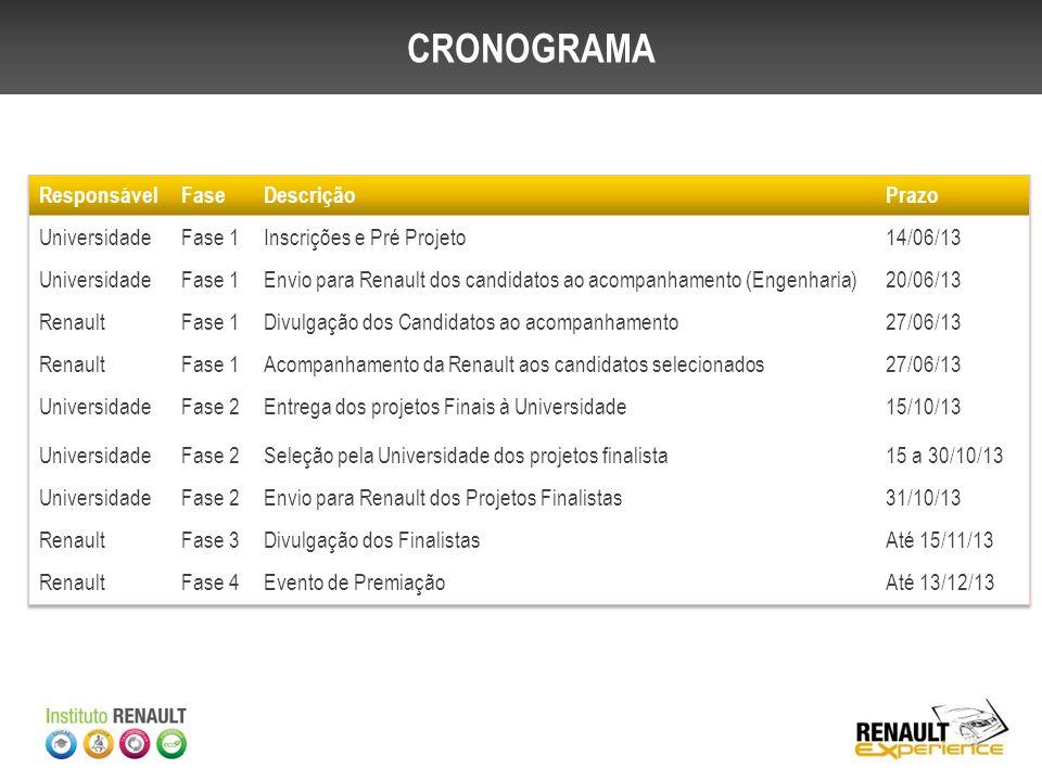 ETAPA RENAULT: CRONOGRAMA
