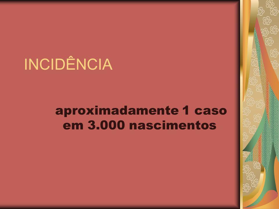 INCIDÊNCIA aproximadamente 1 caso em 3.000 nascimentos