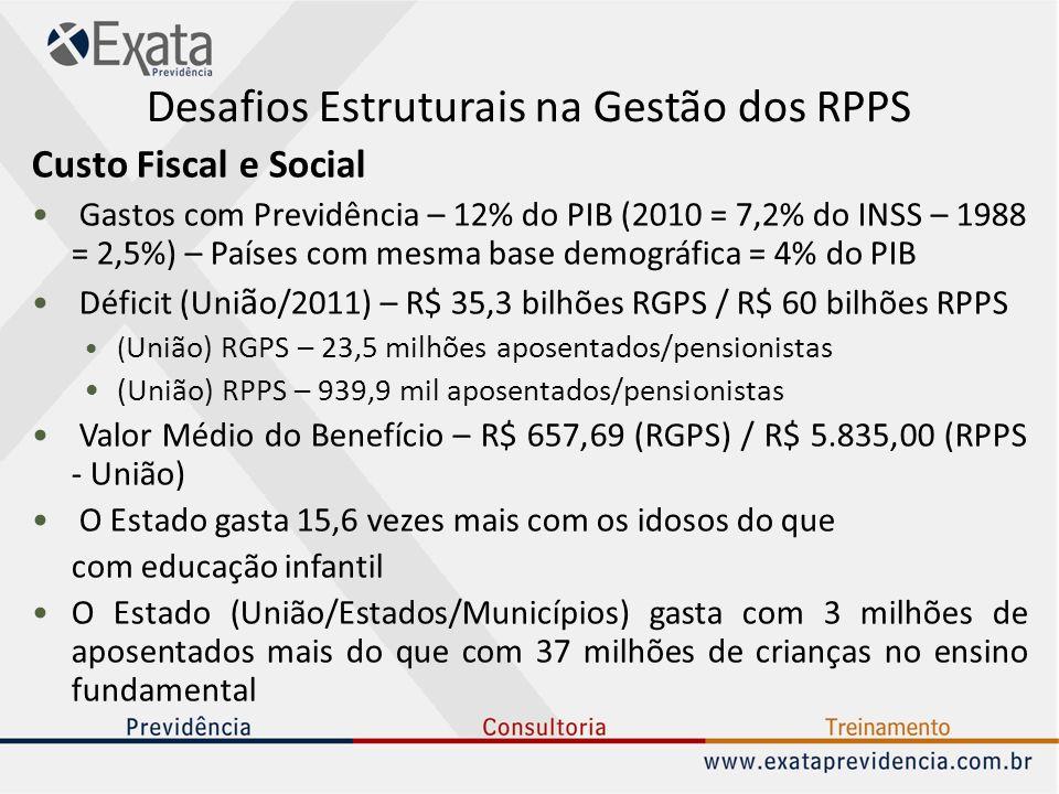Desafios Estruturais na Gestão dos RPPS Custo Fiscal e Social Gastos com Previdência – 12% do PIB (2010 = 7,2% do INSS – 1988 = 2,5%) – Países com mes