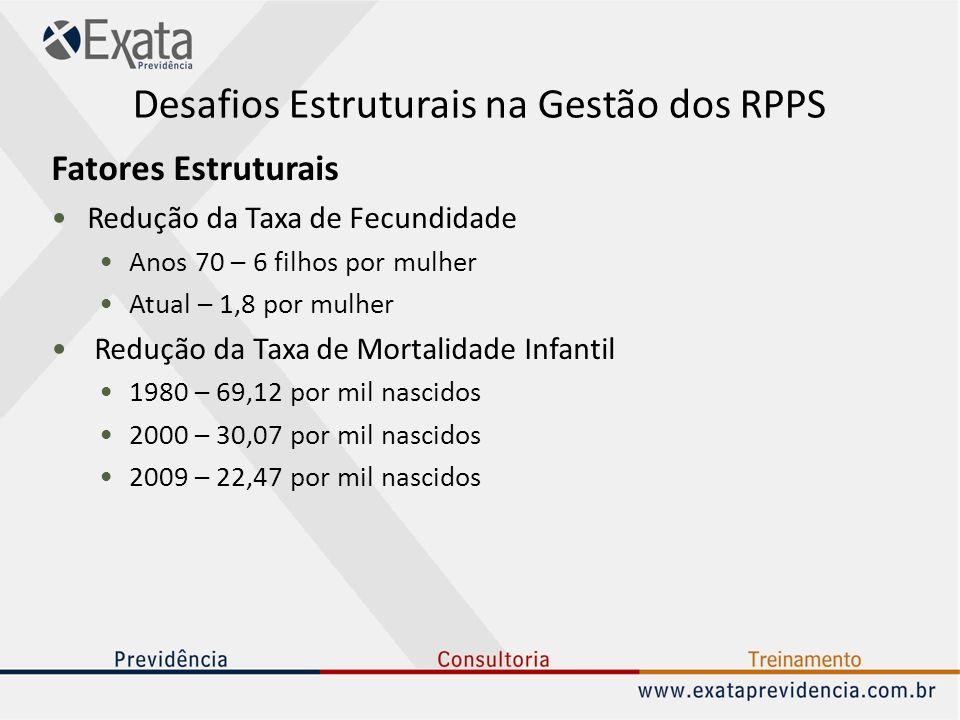 Desafios Estruturais na Gestão dos RPPS Fatores Estruturais Redução da Taxa de Fecundidade Anos 70 – 6 filhos por mulher Atual – 1,8 por mulher Reduçã