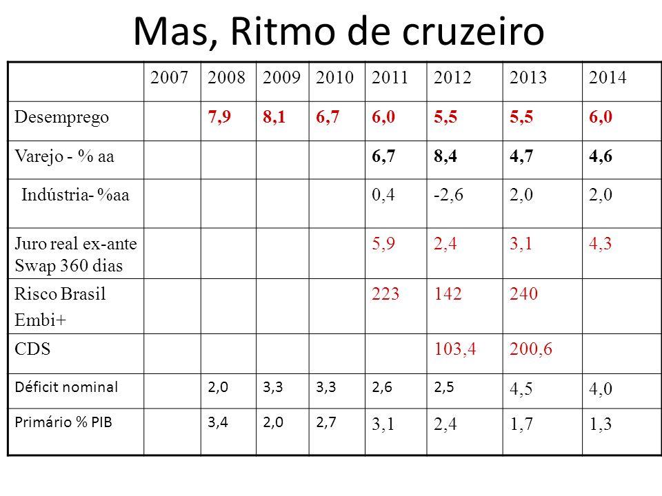 20072008200920102011201220132014 Desemprego7,98,16,76,05,5 6,0 Varejo - % aa6,78,44,74,6 Indústria- %aa0,4-2,62,0 Juro real ex-ante Swap 360 dias 5,92