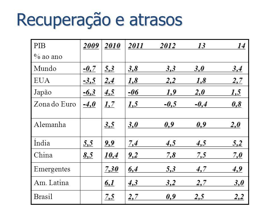 PIB % ao ano20092010 2011 2012 13 14 Mundo-0,75,3 3,8 3,3 3,0 3,4 EUA-3,52,4 1,8 2,2 1,8 2,7 Japão-6,34,5 -06 1,9 2,0 1,5 Zona do Euro-4,01,7 1,5 -0,5