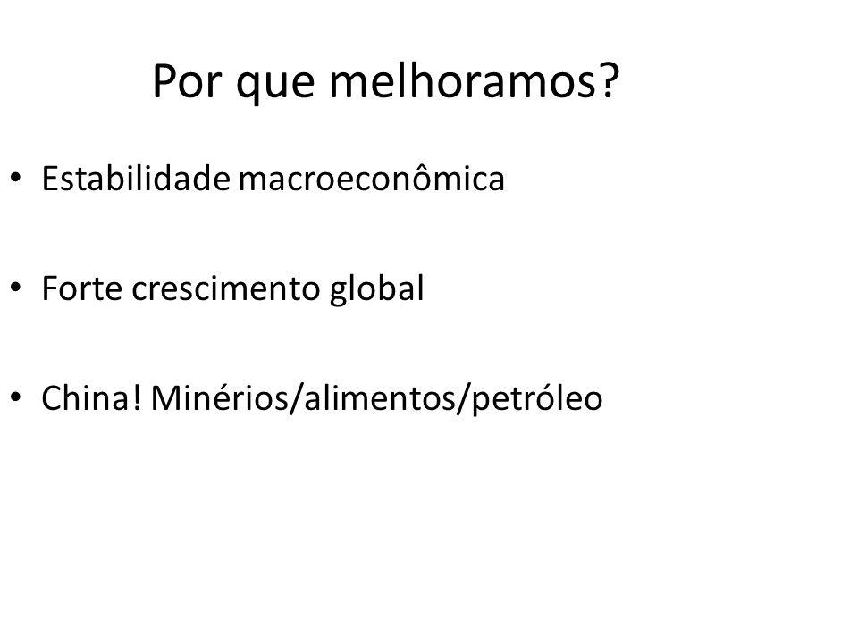 Por que melhoramos? Estabilidade macroeconômica Forte crescimento global China! Minérios/alimentos/petróleo