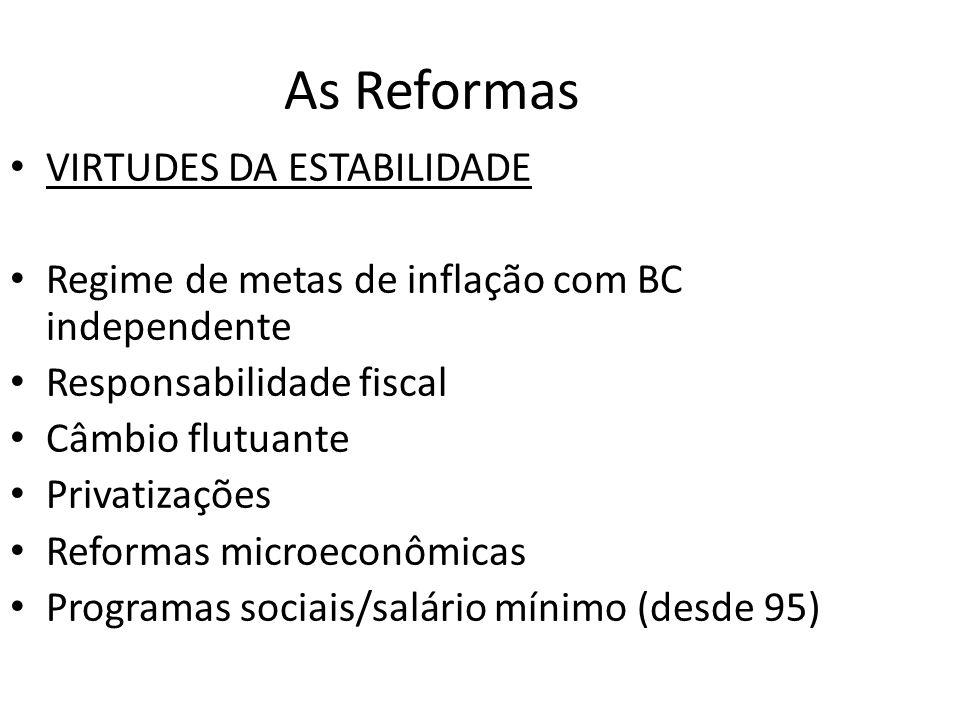 As Reformas VIRTUDES DA ESTABILIDADE Regime de metas de inflação com BC independente Responsabilidade fiscal Câmbio flutuante Privatizações Reformas m