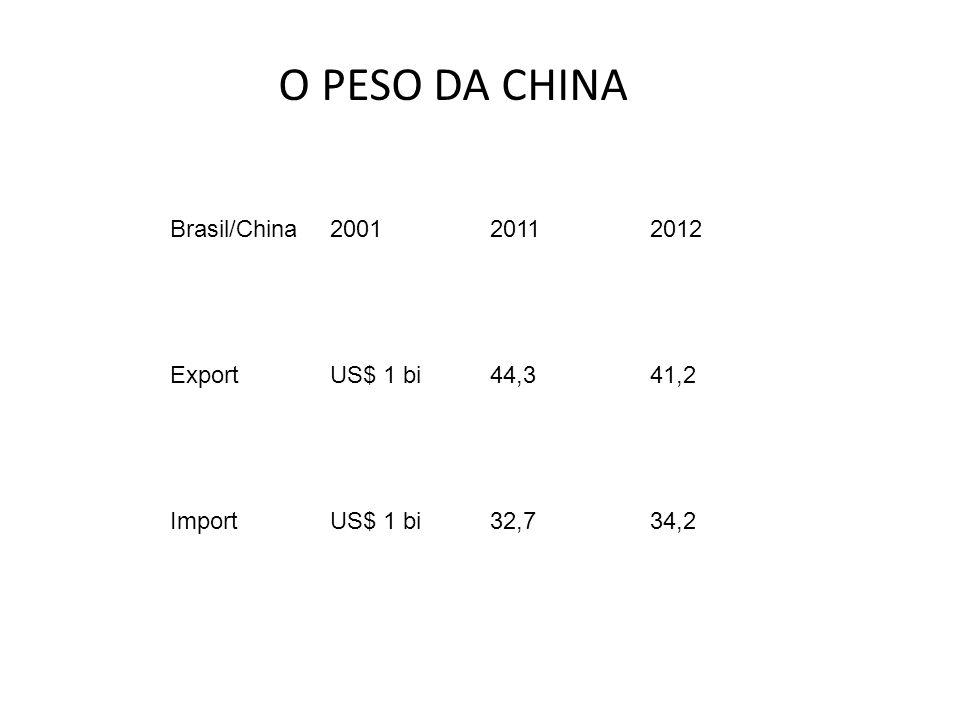 Brasil/China200120112012 ExportUS$ 1 bi44,341,2 ImportUS$ 1 bi32,734,2 O PESO DA CHINA