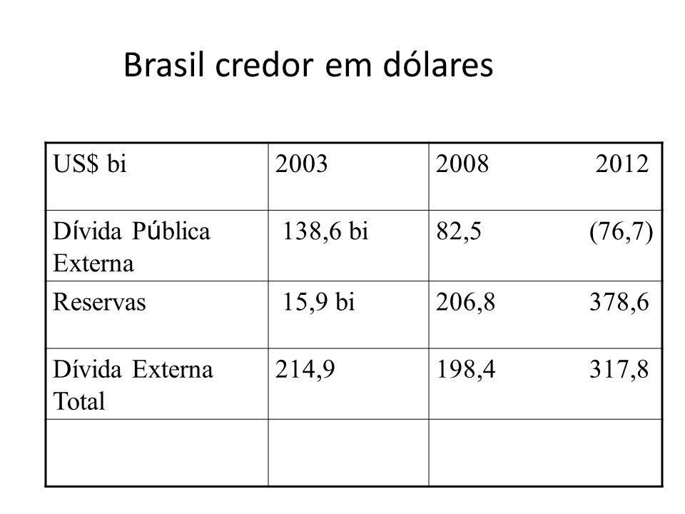 Brasil credor em dólares US$ bi20032008 2012 D í vida P ú blica Externa 138,6 bi82,5 (76,7) Reservas 15,9 bi206,8 378,6 Dívida Externa Total 214,9198,