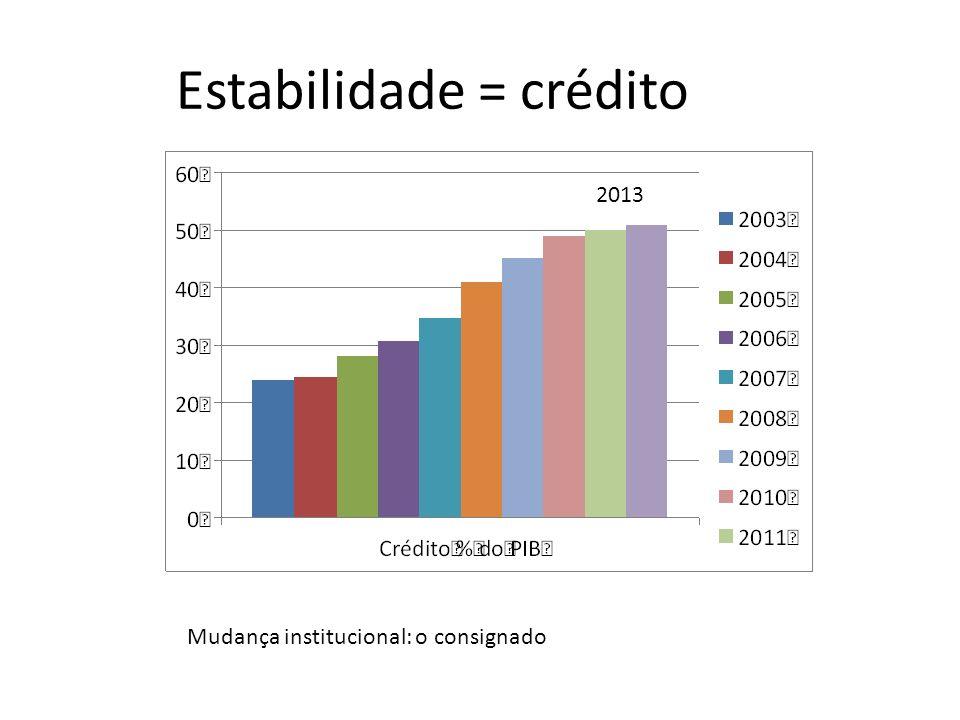 Estabilidade = crédito Mudança institucional: o consignado 2013