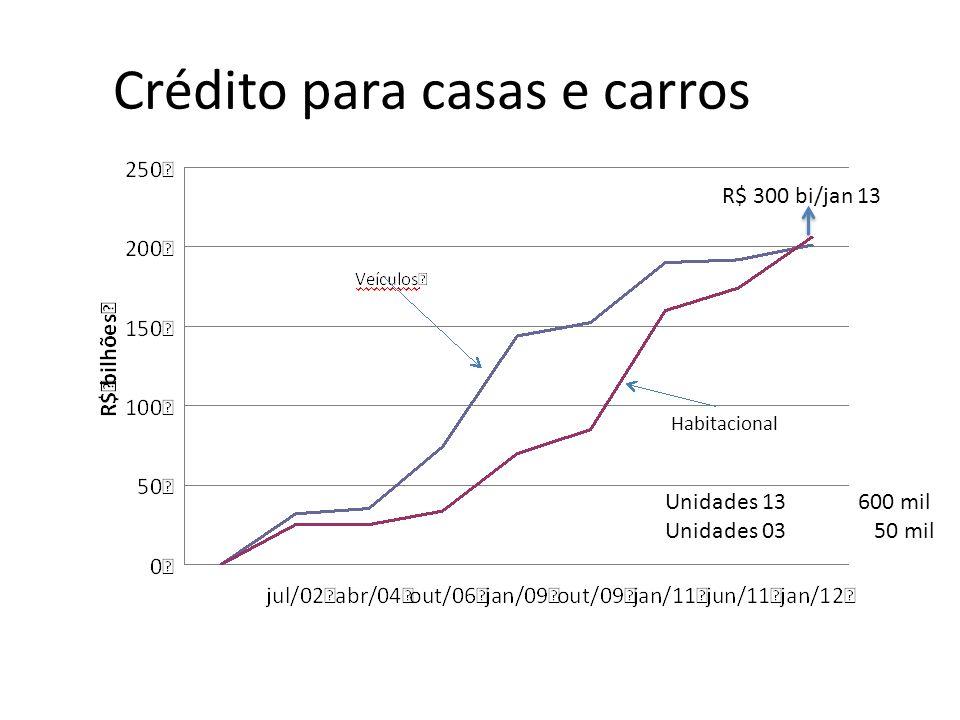 Crédito para casas e carros Habitacional R$ 300 bi/jan 13 Unidades 13 600 mil Unidades 03 50 mil