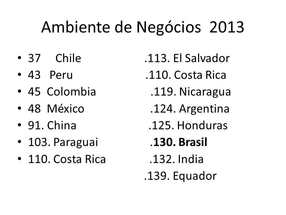 Ambiente de Negócios 2013 37 Chile.113. El Salvador 43 Peru.110. Costa Rica 45 Colombia.119. Nicaragua 48 México.124. Argentina 91. China.125. Hondura