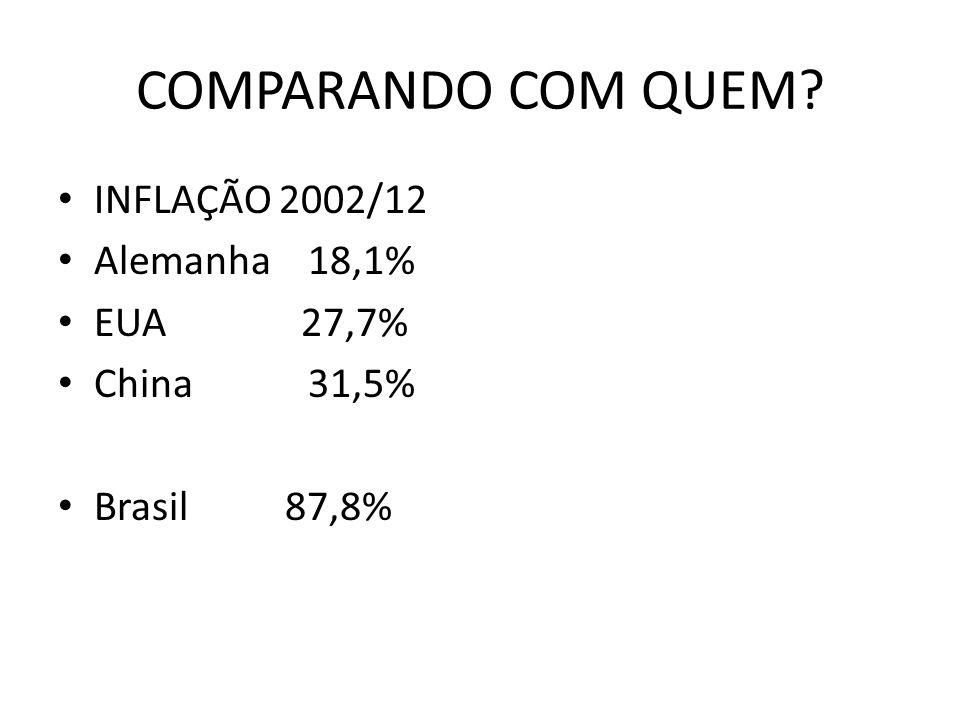 COMPARANDO COM QUEM? INFLAÇÃO 2002/12 Alemanha 18,1% EUA 27,7% China 31,5% Brasil 87,8%