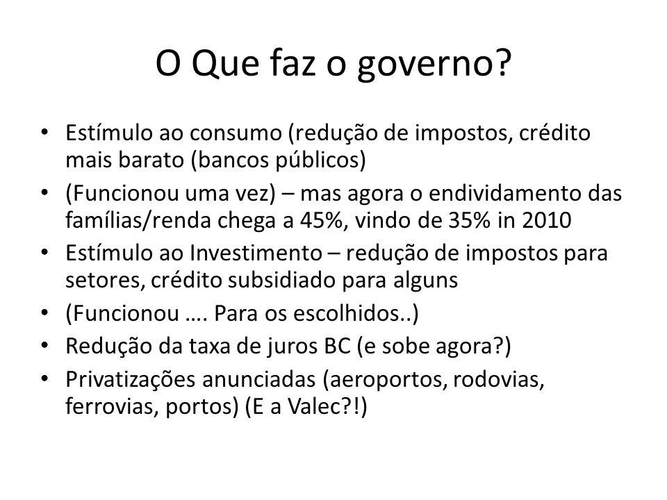 O Que faz o governo? Estímulo ao consumo (redução de impostos, crédito mais barato (bancos públicos) (Funcionou uma vez) – mas agora o endividamento d