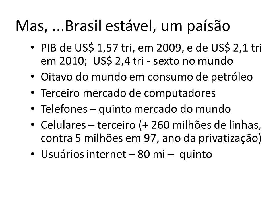 Mas,...Brasil estável, um paísão PIB de US$ 1,57 tri, em 2009, e de US$ 2,1 tri em 2010; US$ 2,4 tri - sexto no mundo Oitavo do mundo em consumo de pe