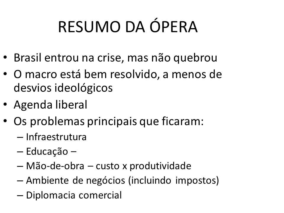 RESUMO DA ÓPERA Brasil entrou na crise, mas não quebrou O macro está bem resolvido, a menos de desvios ideológicos Agenda liberal Os problemas princip