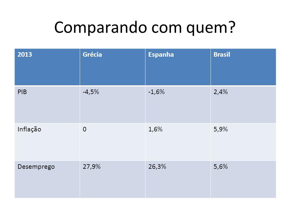 Comparando com quem? 2013GréciaEspanhaBrasil PIB-4,5%-1,6%2,4% Inflação01,6%5,9% Desemprego27,9%26,3%5,6%