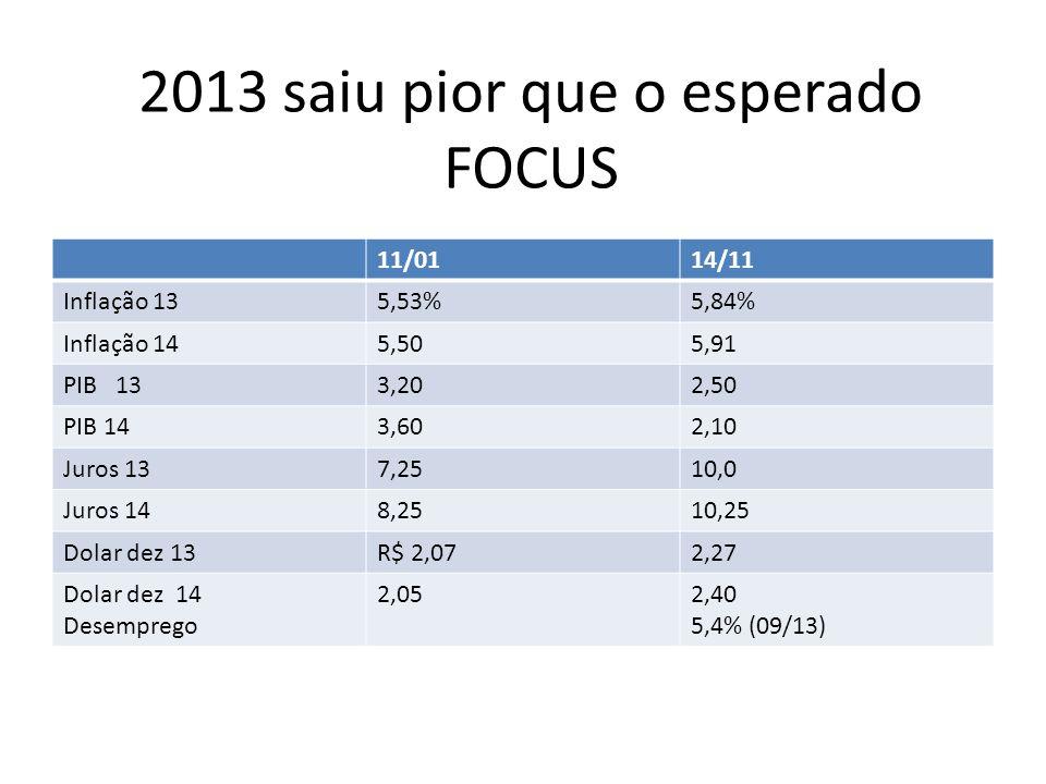 2013 saiu pior que o esperado FOCUS 11/0114/11 Inflação 135,53%5,84% Inflação 145,505,91 PIB 133,202,50 PIB 143,602,10 Juros 137,2510,0 Juros 148,2510