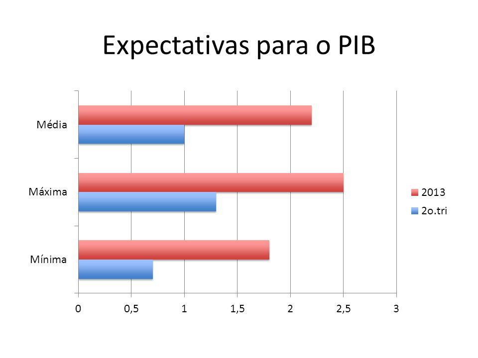 Expectativas para o PIB