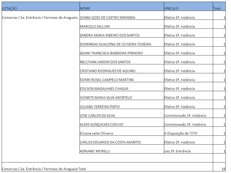 LOTAÇÃONOMEVINCULOTotal Comarcas / 2a. Entrância / Formoso do AraguaiaJOANA GOES DE CASTRO MIRANDAEfetivo 1ª. Instância1 MARCELO SALLUMEfetivo 1ª. Ins