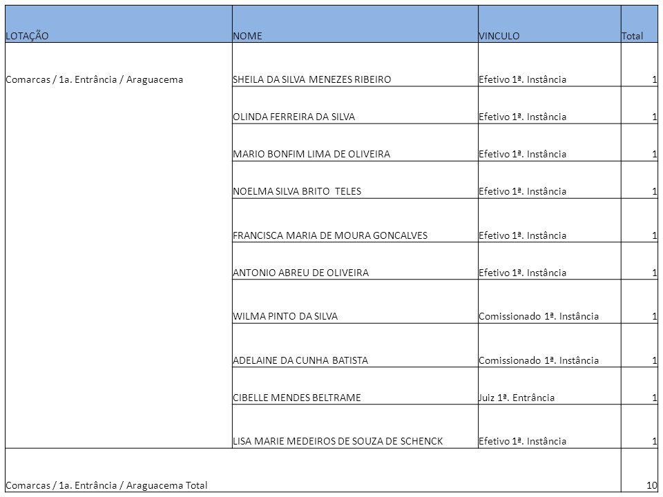 LOTAÇÃONOMEVINCULOTotal Comarcas / 1a. Entrância / AraguacemaSHEILA DA SILVA MENEZES RIBEIROEfetivo 1ª. Instância1 OLINDA FERREIRA DA SILVAEfetivo 1ª.