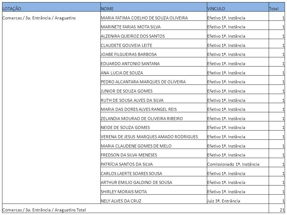 LOTAÇÃONOMEVINCULOTotal Comarcas / 3a. Entrância / AraguatinsMARIA FATIMA COELHO DE SOUZA OLIVEIRAEfetivo 1ª. Instância1 MARINETE FARIAS MOTA SILVAEfe