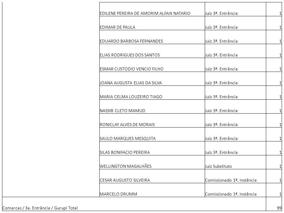 EDILENE PEREIRA DE AMORIM ALFAIX NATARIOJuiz 3ª. Entrância1 EDIMAR DE PAULAJuiz 3ª. Entrância1 EDUARDO BARBOSA FERNANDESJuiz 3ª. Entrância1 ELIAS RODR