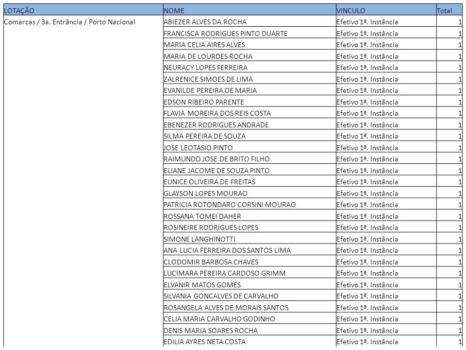 LOTAÇÃONOMEVINCULOTotal Comarcas / 3a. Entrância / Porto NacionalABIEZER ALVES DA ROCHAEfetivo 1ª. Instância1 FRANCISCA RODRIGUES PINTO DUARTEEfetivo