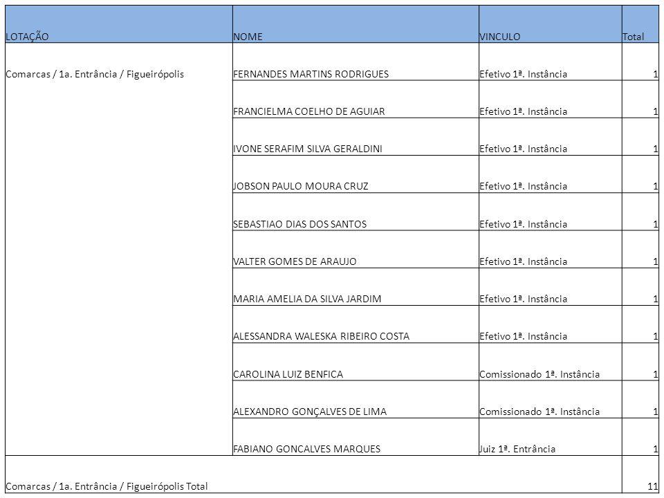 LOTAÇÃONOMEVINCULOTotal Comarcas / 1a. Entrância / FigueirópolisFERNANDES MARTINS RODRIGUESEfetivo 1ª. Instância1 FRANCIELMA COELHO DE AGUIAREfetivo 1
