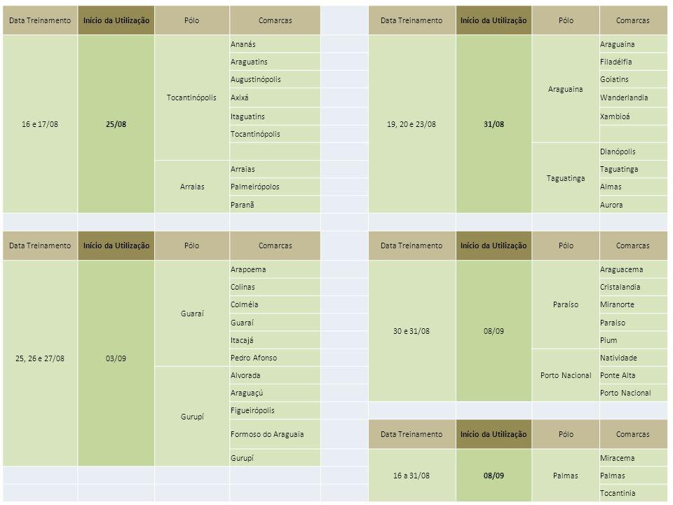 Data TreinamentoInício da UtilizaçãoPóloComarcasData TreinamentoInício da UtilizaçãoPóloComarcas 16 e 17/0825/08 Tocantinópolis Ananás 19, 20 e 23/083