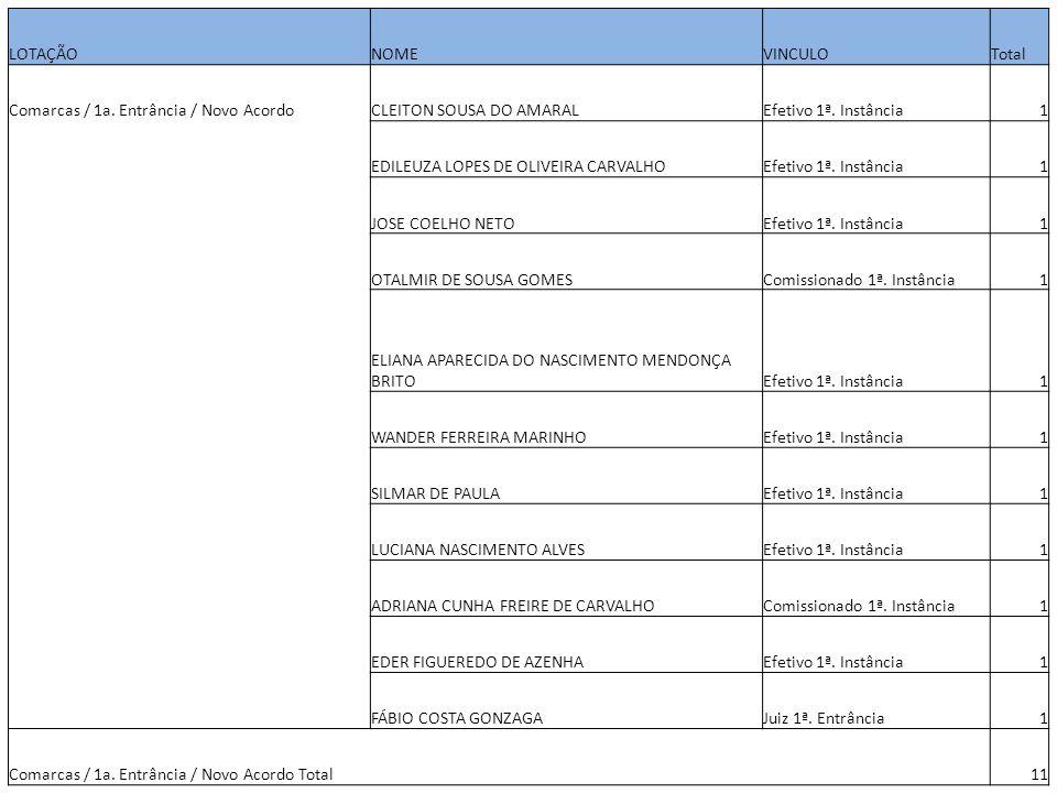 LOTAÇÃONOMEVINCULOTotal Comarcas / 1a. Entrância / Novo AcordoCLEITON SOUSA DO AMARALEfetivo 1ª. Instância1 EDILEUZA LOPES DE OLIVEIRA CARVALHOEfetivo