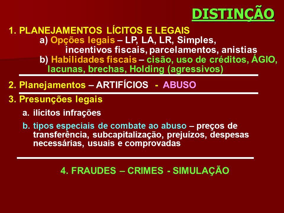 DISTINÇÃO 1.PLANEJAMENTOS LÍCITOS E LEGAIS a) Opções legais – LP, LA, LR, Simples, incentivos fiscais, parcelamentos, anistias b) Habilidades fiscais