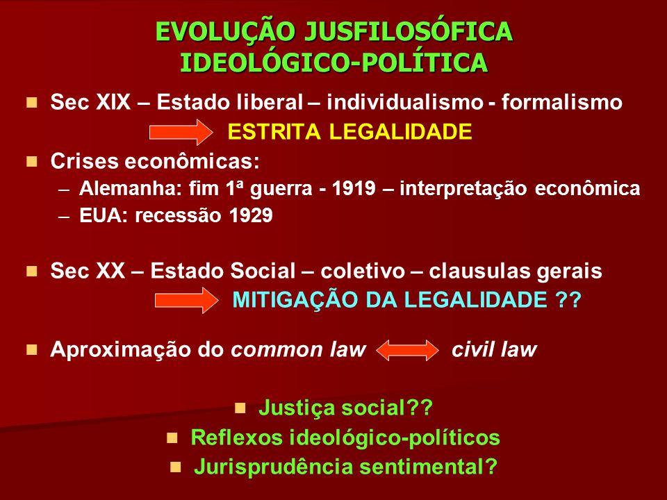 EVOLUÇÃO JUSFILOSÓFICA IDEOLÓGICO-POLÍTICA Sec XIX – Estado liberal – individualismo - formalismo ESTRITA LEGALIDADE Crises econômicas: – –Alemanha: f