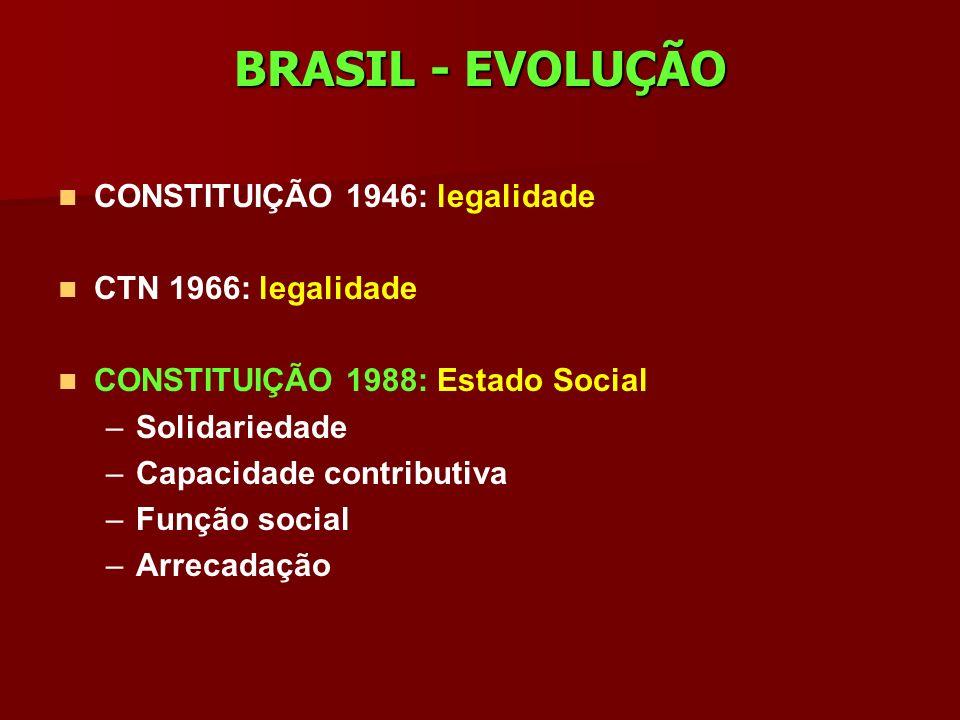BRASIL - EVOLUÇÃO CONSTITUIÇÃO 1946: legalidade CTN 1966: legalidade CONSTITUIÇÃO 1988: Estado Social – –Solidariedade – –Capacidade contributiva – –F